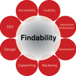 Findability, New and Better SEO?