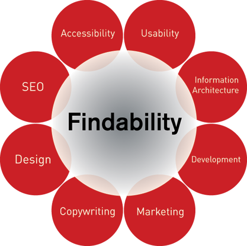 The findability flower shows all the aspects of findable websites.