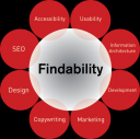Findability, New and Better SEO? Experts Disagree; 12+ Findability Resources