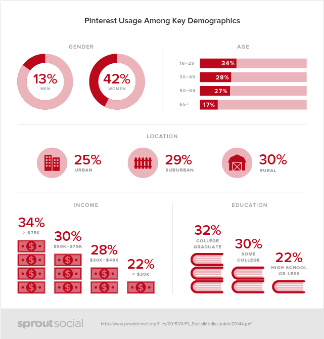pinterest-demographics