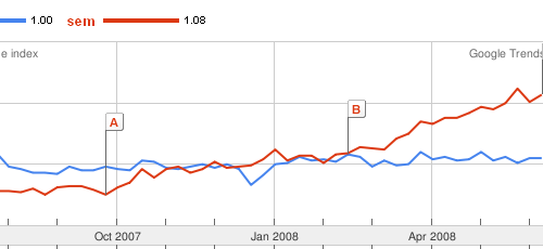 seo-sem-google-trends-2007-2008-germany.png
