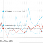 How to Find Out How a Blog Performs Over Time