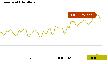 A graph showing the steady growth to 1000 subscribers.png