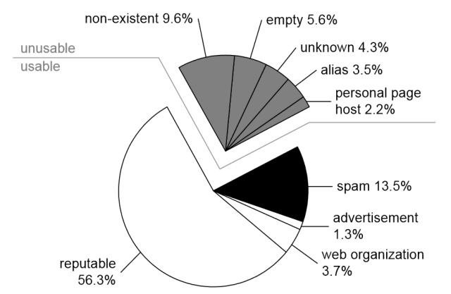Pie chart showing the number of potentially reputable sites on the Web. Only around 56% qualify at all. There others are negligible for many reasons.