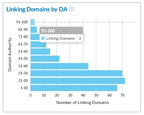 Linking domains to panopti.com.onreact.com by domain authority