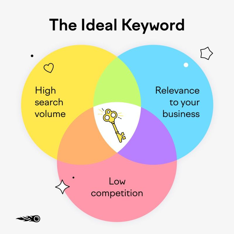 The ideal keyword visualization diagram via SEMrush.