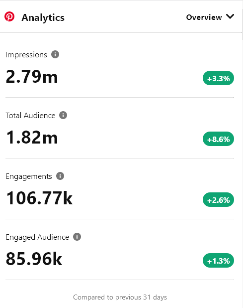 Pinterest Analytics numbers for onreact from December 2020